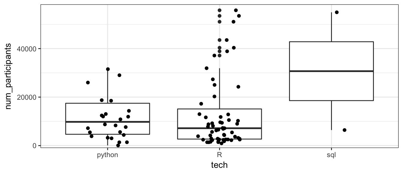 Data from DataCamp